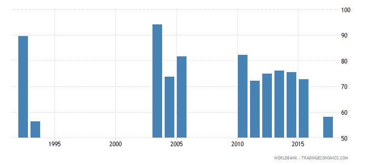 burundi survival rate to the last grade of lower secondary general education male percent wb data