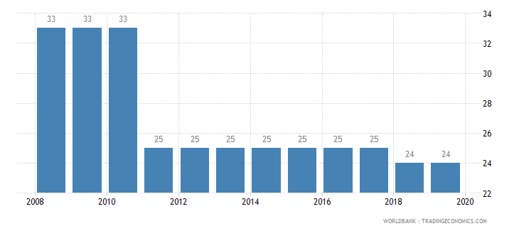 burundi tax payments number wb data