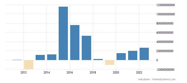burundi terms of trade adjustment constant lcu wb data