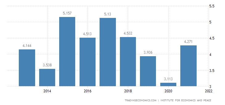 Burundi Terrorism Index