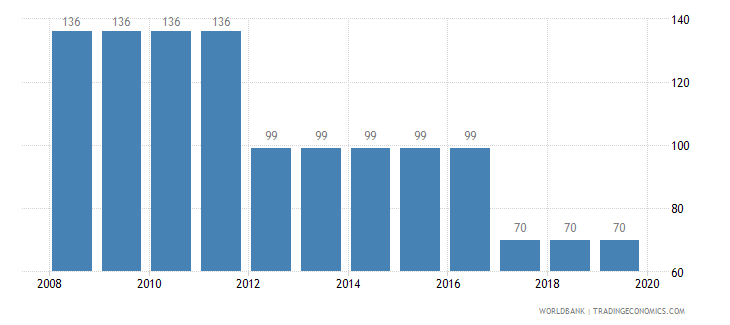 burundi time required to build a warehouse days wb data
