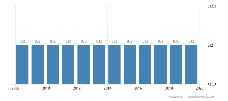 burundi time required to enforce a contract days wb data