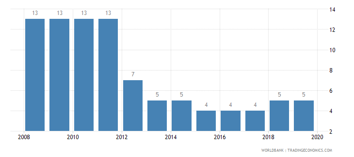 burundi time required to start a business days wb data