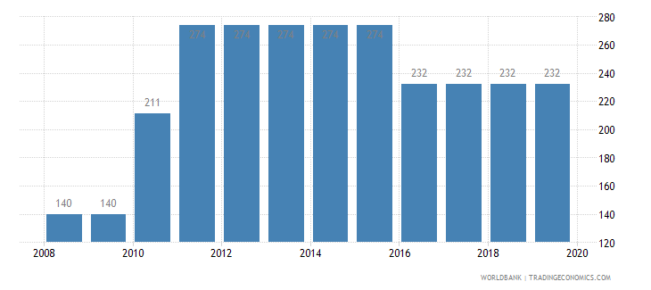 burundi time to prepare and pay taxes hours wb data
