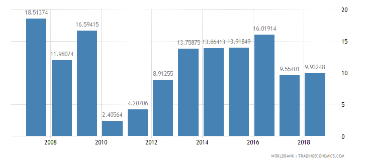 burundi total debt service percent of exports of goods services and income wb data