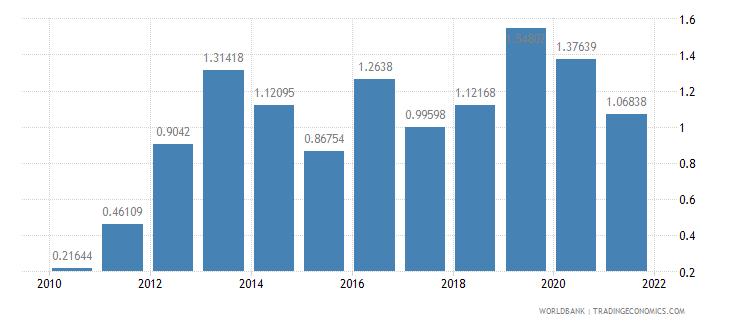 burundi total debt service percent of gni wb data