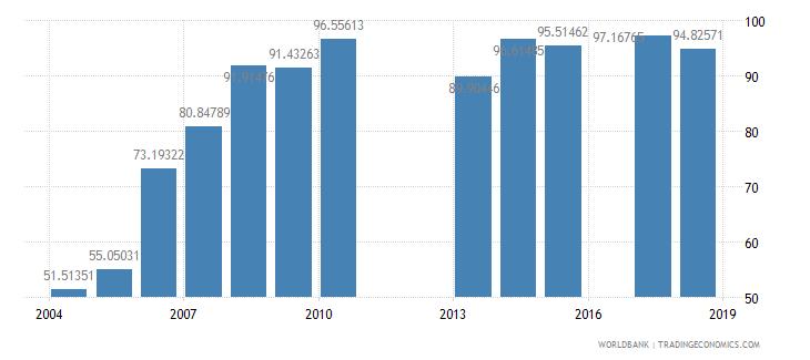 burundi total enrollment primary female percent net wb data