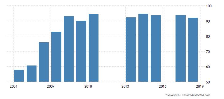 burundi total enrollment primary male percent net wb data