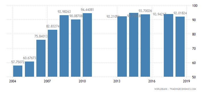 burundi total enrollment primary male percent net wb data