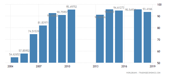burundi total enrollment primary percent net wb data