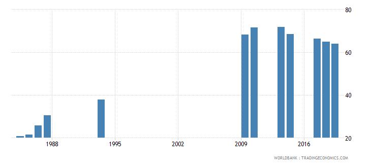 burundi total net enrolment rate lower secondary male percent wb data