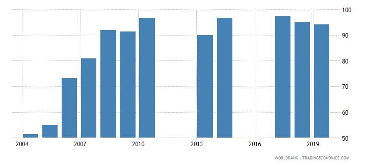 burundi total net enrolment rate primary female percent wb data