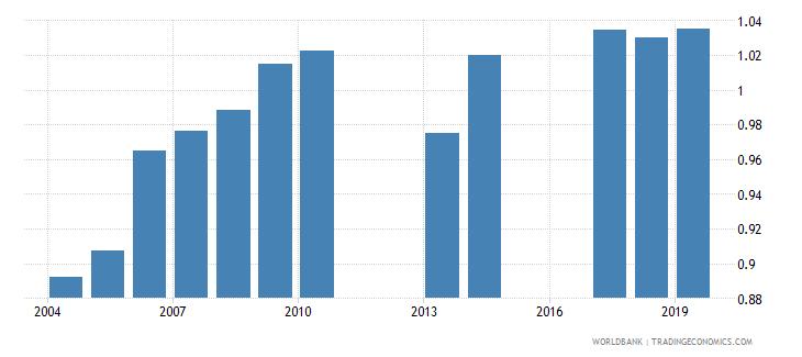 burundi total net enrolment rate primary gender parity index gpi wb data