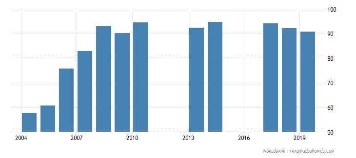 burundi total net enrolment rate primary male percent wb data