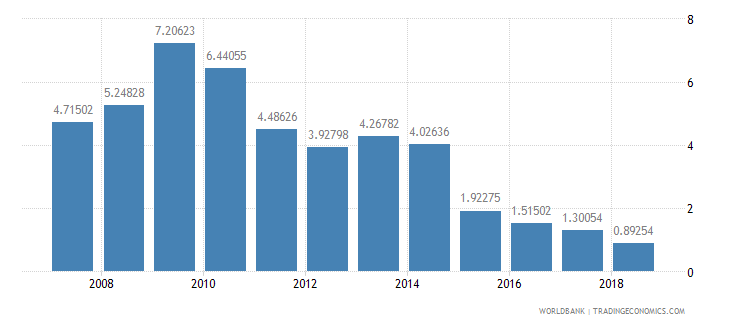 burundi total reserves in months of imports wb data