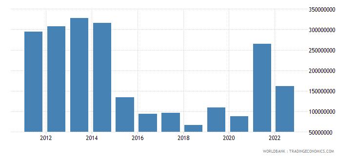 burundi total reserves minus gold us dollar wb data