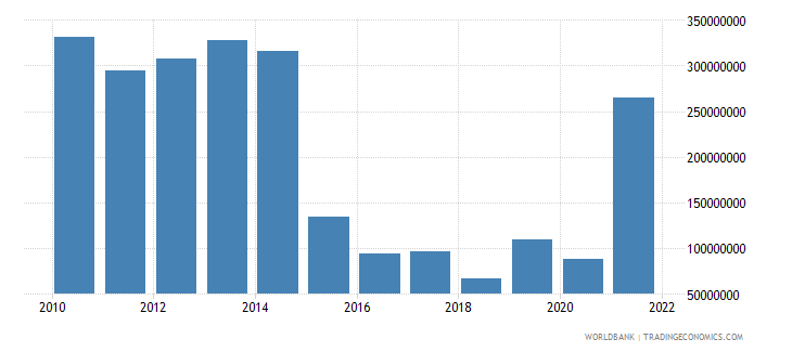 burundi total reserves minus gold us dollar wb data