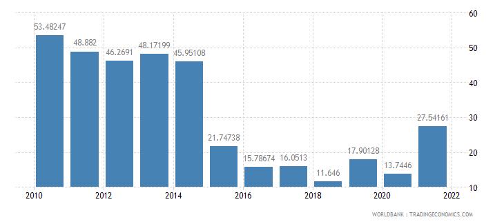 burundi total reserves percent of total external debt wb data