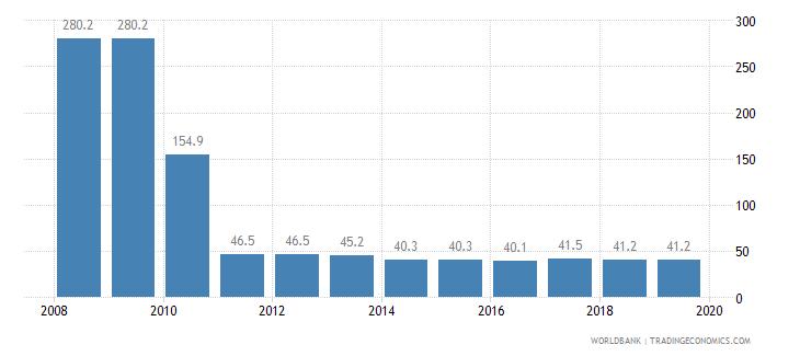 burundi total tax rate percent of profit wb data
