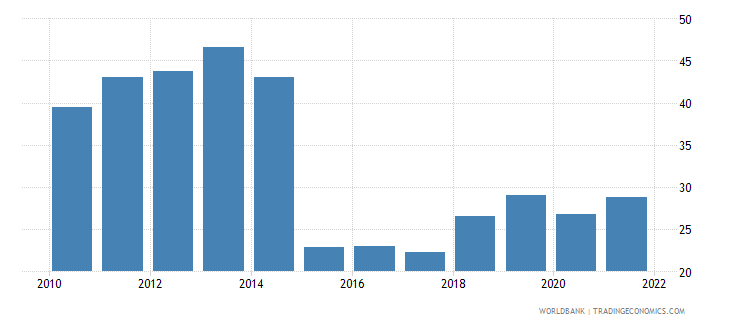 burundi trade percent of gdp wb data