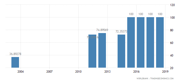 burundi trained teachers in secondary education percent of total teachers wb data