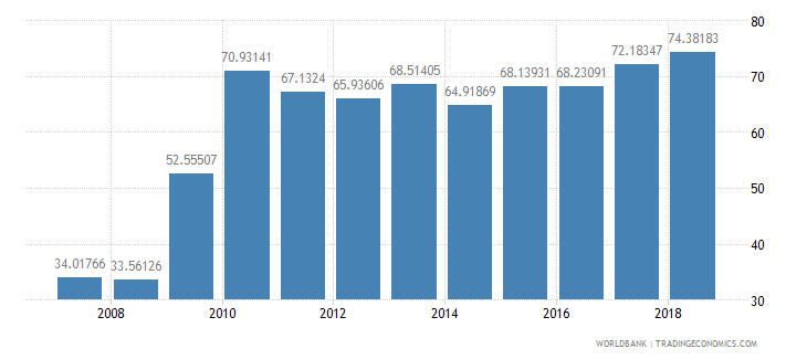 burundi transport services percent of commercial service imports wb data