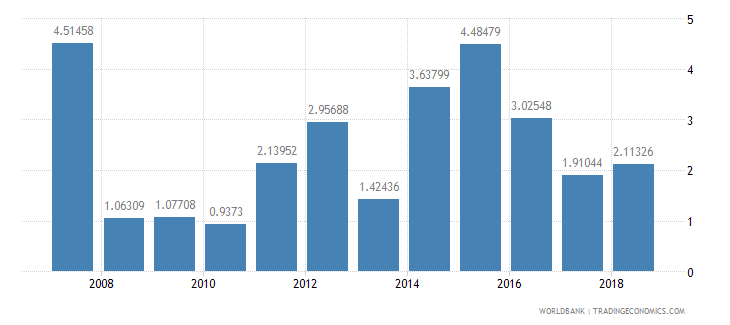 burundi transport services percent of service exports bop wb data