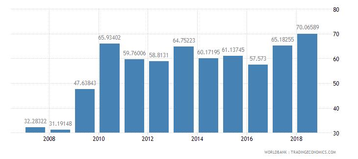 burundi transport services percent of service imports bop wb data