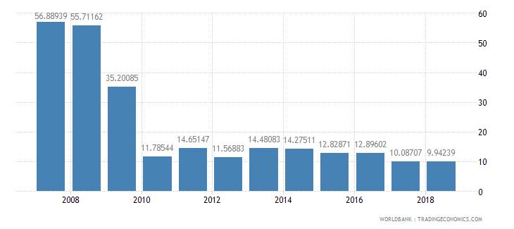 burundi travel services percent of service imports bop wb data