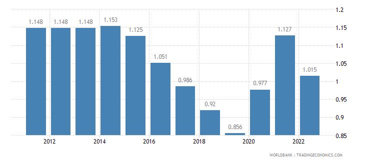 burundi unemployment female percent of female labor force wb data