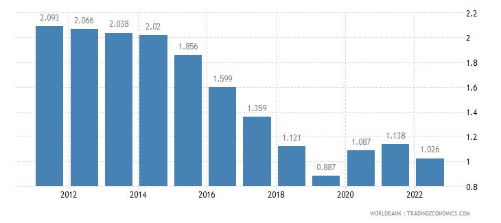 burundi unemployment male percent of male labor force wb data