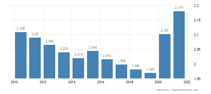 burundi unemployment male percent of male labor force wb data