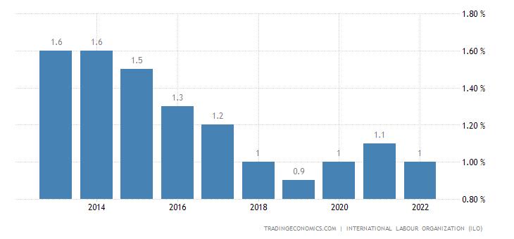 Burundi Unemployment Rate