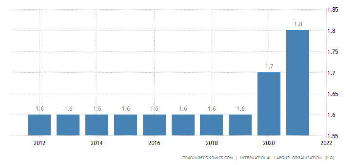 Burundi Unemployment Rate