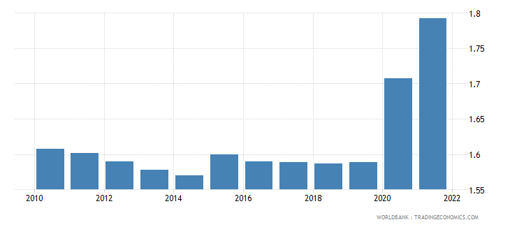 burundi unemployment total percent of total labor force wb data