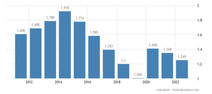burundi unemployment youth female percent of female labor force ages 15 24 wb data