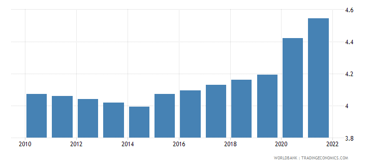 burundi unemployment youth male percent of male labor force ages 15 24 wb data