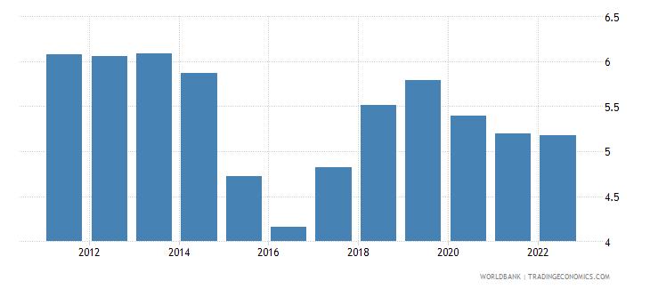 burundi urban population growth annual percent wb data