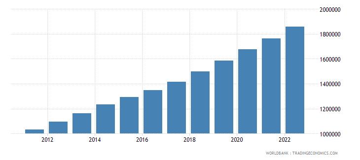 burundi urban population wb data