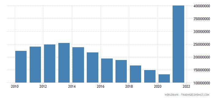 burundi use of imf credit dod us dollar wb data