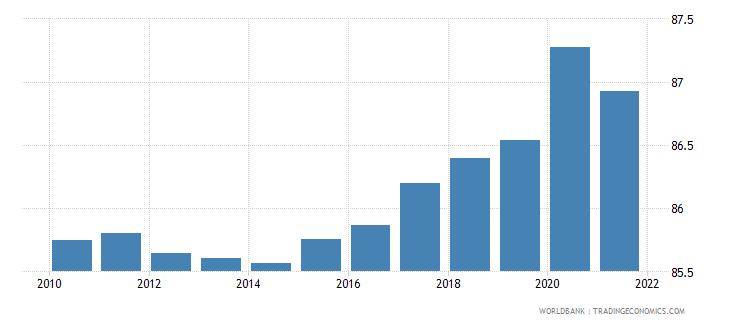 burundi vulnerable employment total percent of total employment wb data