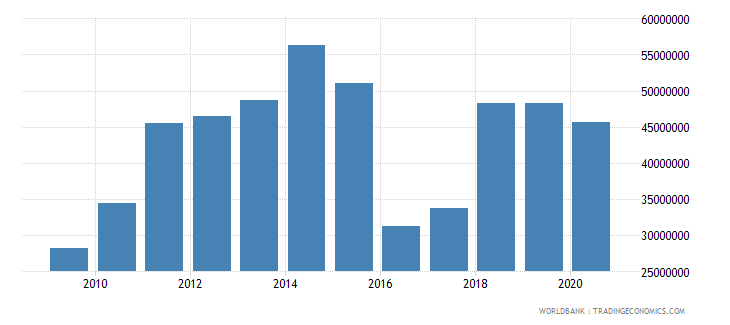 burundi workers remittances and compensation of employees received us dollar wb data