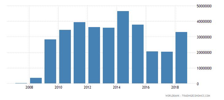 burundi workers remittances receipts bop us dollar wb data