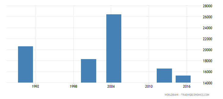 cabo verde adult illiterate population 15 years male number wb data