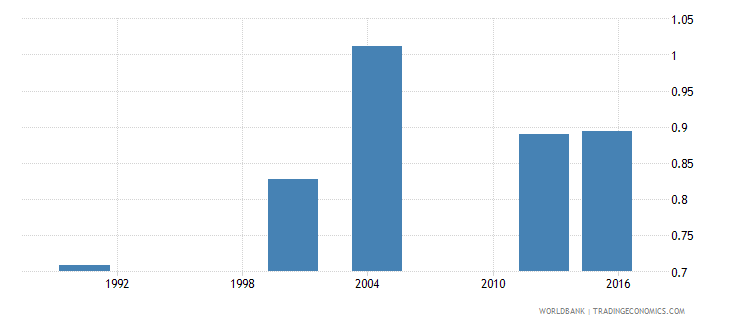 cabo verde adult literacy rate population 15 years gender parity index gpi wb data