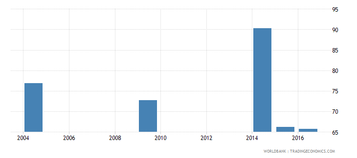 cabo verde all staff compensation as percent of total expenditure in tertiary public institutions percent wb data