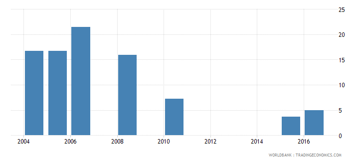 cabo verde capital expenditure as percent of total expenditure in public institutions percent wb data