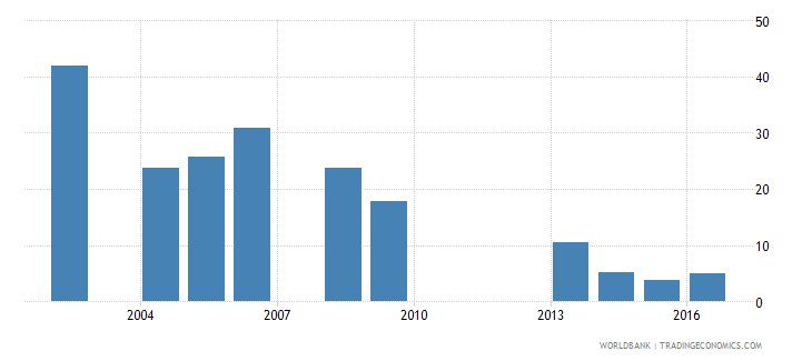 cabo verde capital expenditure as percent of total expenditure in secondary public institutions percent wb data