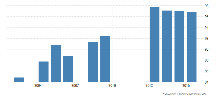 cabo verde current expenditure as percent of total expenditure in primary public institutions percent wb data