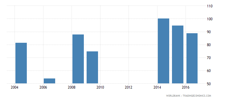 cabo verde current expenditure as percent of total expenditure in tertiary public institutions percent wb data